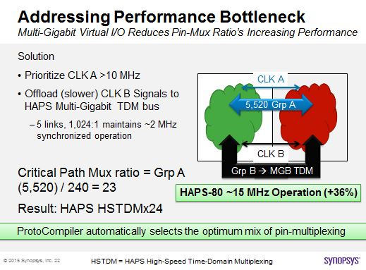 How HAPS and ProtoCompiler solves the IO bottleneck challenge. Offload slower clock group signals onto dedicated multi-gigabit TDM bus