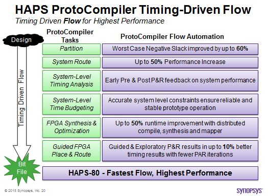 Average results at each stage of HAPS ProtoCompilers timing driven flow optimizations