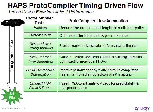 HAPS ProtoCompiler end-to-end timing driven flow for highest performance operation