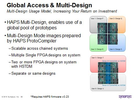 HAPS Multi-Design mode supporting IP, Subsystem and SoC