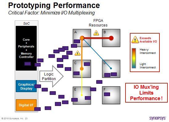 Representation of IO bottleneck after multi-fpga partition