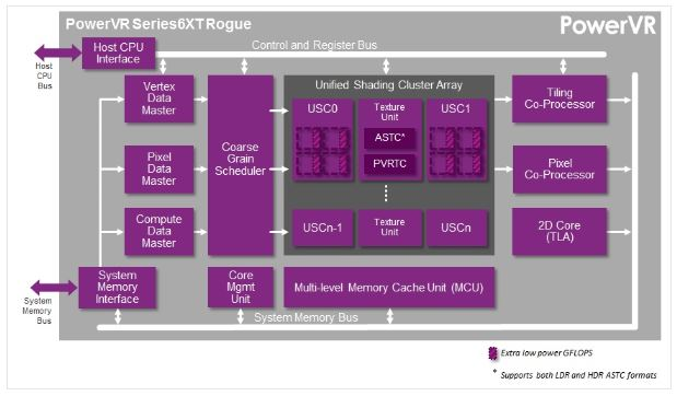 Block diagram on Imagination PowerVR Series6XT GPU