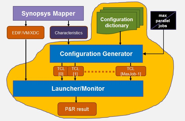 Flow for the new Synopsys exploratory place and route capability