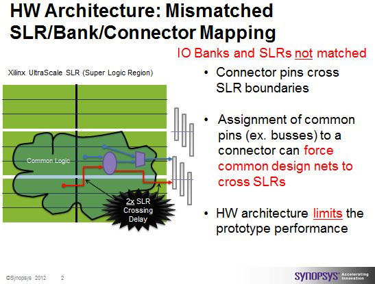 Mismatched SLR to IO Bank to Connector results in reduced performance