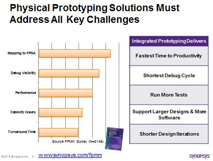 Challenges of FPGA-based prototyping users