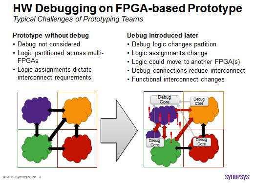 Challenges of Multi-FPGA debug