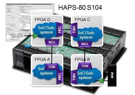 HAPS-80 with ProtoCompiler Multi-FPGA performance with pin multiplexing