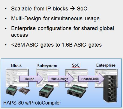 HAPS-80 with ProtoCompiler supports IP, Block, Subsystem and SoC level prototyping