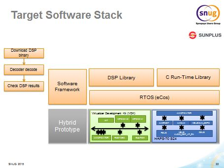 Software stack to be run on Hybrid Prototype