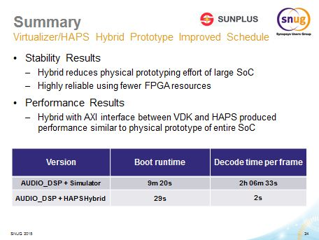 Sunplus results using Hybrid Prototype