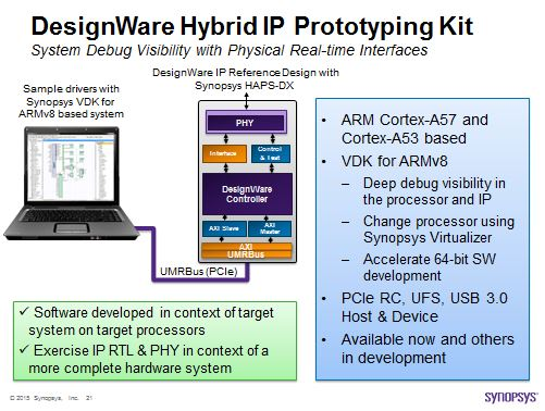 Hybrid IP Prototyping Kit