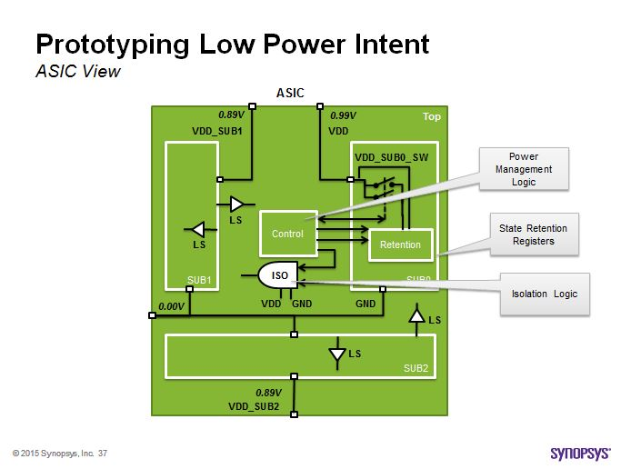 Low power intent view in ASIC