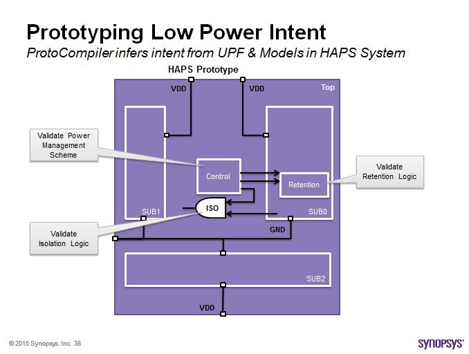 Low power modes modeled through ProtoCompiler for HAPS