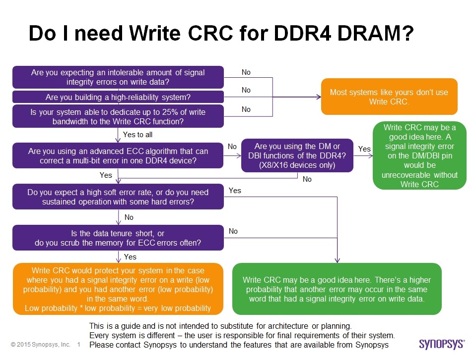Do you need Write CRC for DDR4?