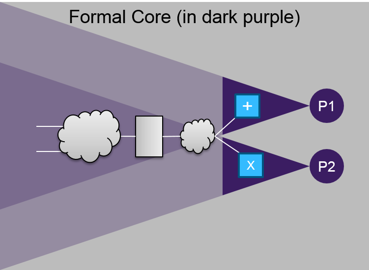 formal_core