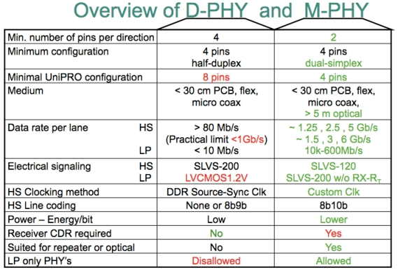 Features comparison D-PHY vs. M-PHY