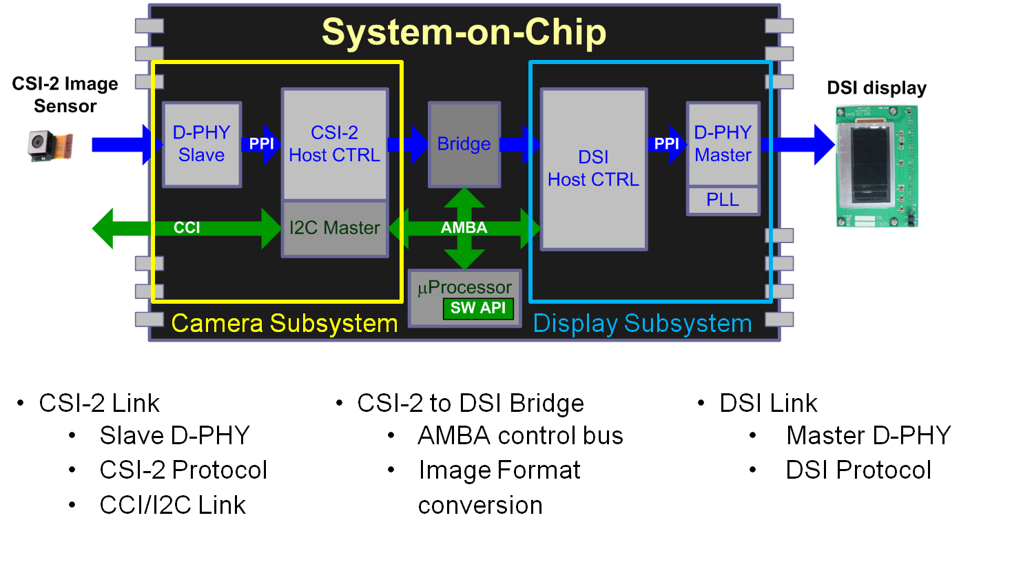 got mobile soc subsystem ndash on the move block diagram design #10