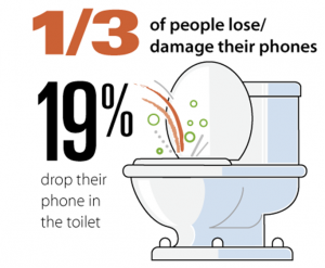 Phones go to toilets to die