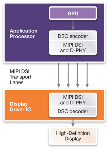 VESA DSC is implemented in a typical MIPI DSI display solution