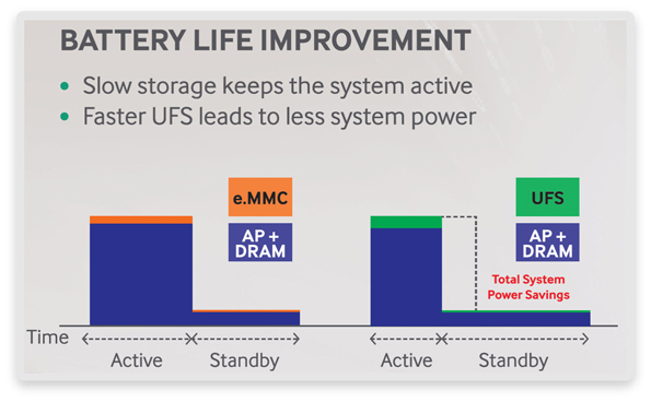 Active and standby power savings comparisons are drawn between eMMC and UFS storage technologies (Source: Universal Flash Storage Association)