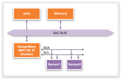 MIPI I3C standardizing Sensor connectivity – On The Move