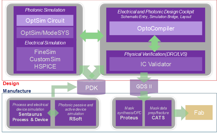 Figure 2: Schematic description of unified electronic-photonic simulation tools from Synopsys