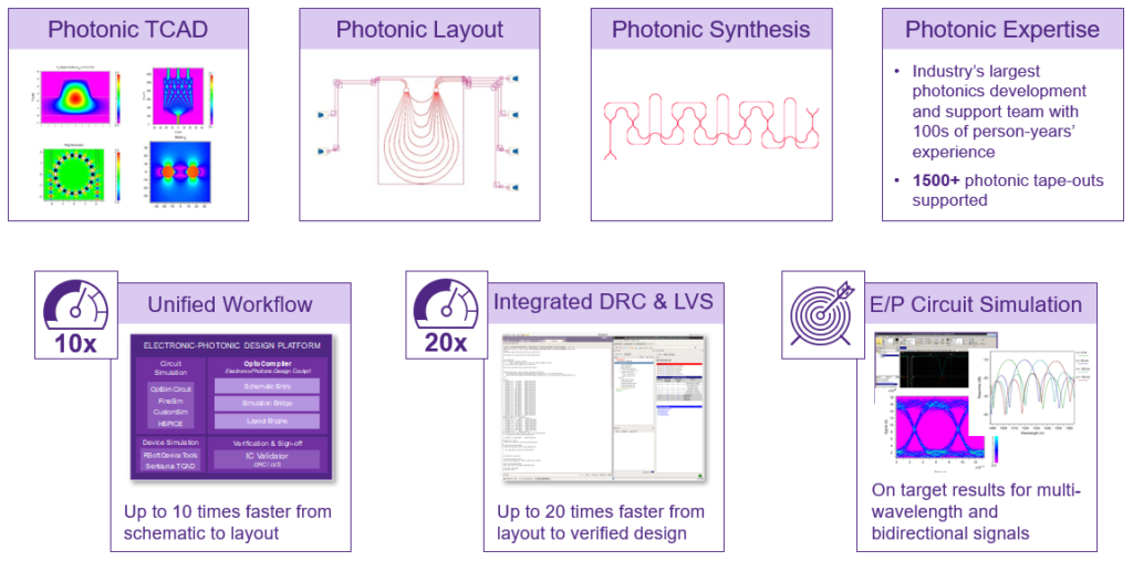 Figure 3: Synopsys' differentiators enable fast and accurate results