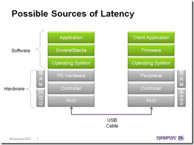 Possible Sources of Latency