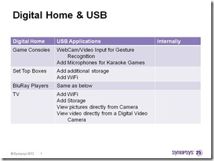 USB and Digital Home