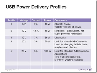 Power Delivery Profiles and Applications