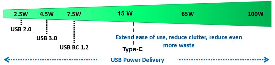 Power with Type C and PD
