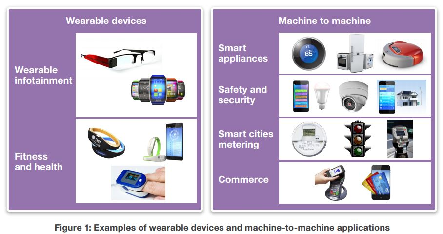Wearables and Machine to Machine
