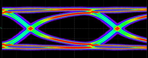 DesignWare USB 3.1 IP Eye Diagram