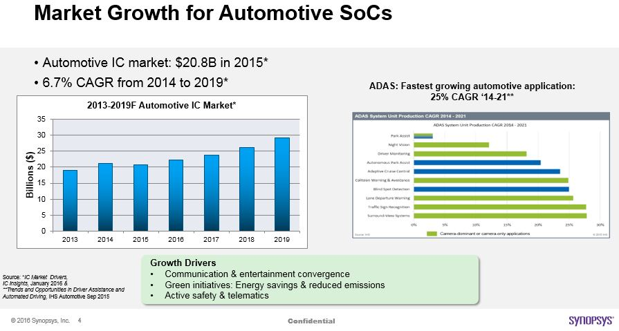 Automotive-SoC-Market-Growth