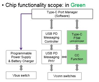 Basic-CC-Chip
