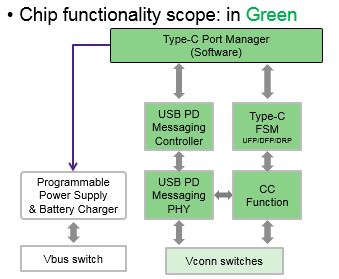 TCPC-Chip-W-embedded-TCPC