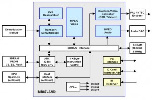 MPEG2 Transport, Video and Audio Decoder with integrated 32-Bit RISC CPU