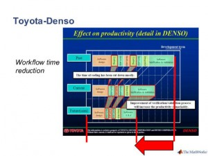 Software Development Cycle Reductions for Toyota - Denso