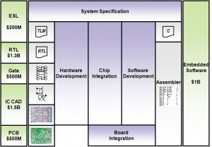 Hardware and Software Implementation Markets
