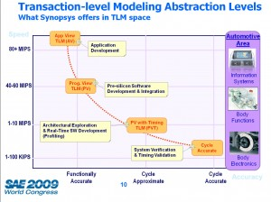 Modeling Abstraction Levels for Automotive
