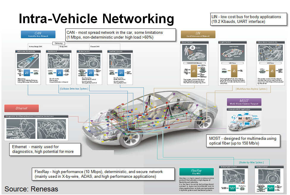 Parallelization In Vehicle Networks Nsf Rui George
