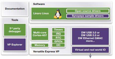 DesignWare IP VDKs