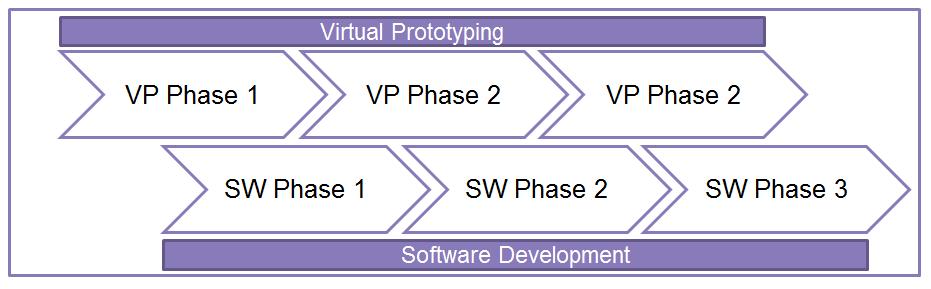 phased VPs