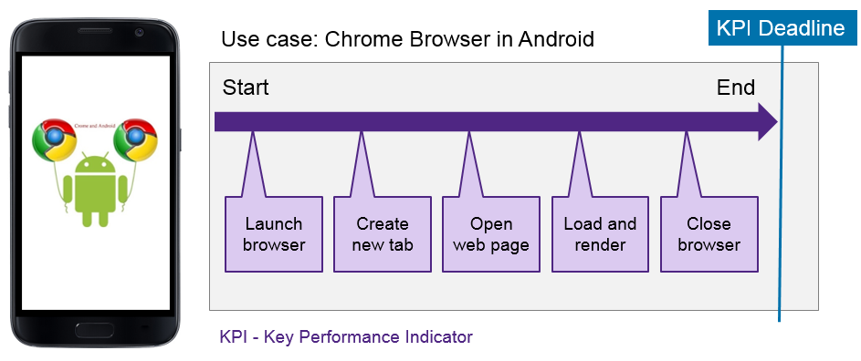 chrome-browser-in-android-use-case