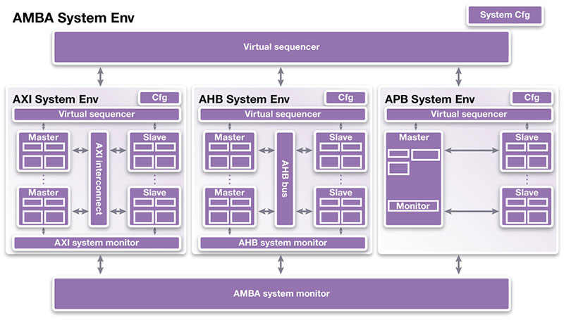 VC-amba-system-axi-ahb-apb-lg