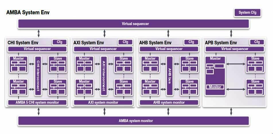 AMBA-System-Env