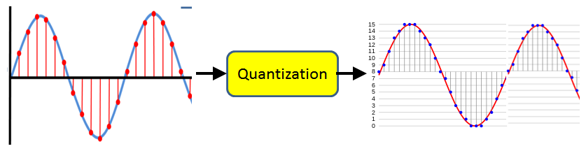 PCM-Quantization