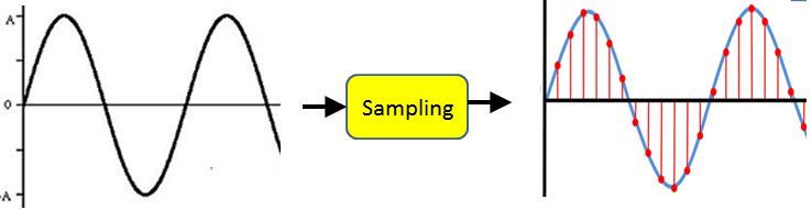PCM-Sampling