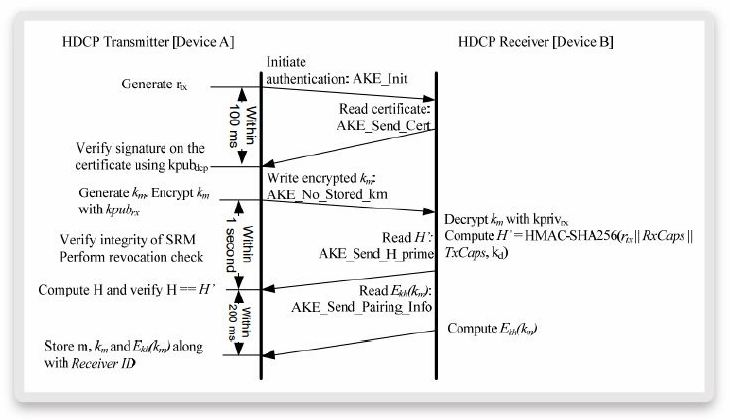 HDCP-AKE-flow-without-stored-Km