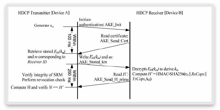 HDCP-AKE-with-stored-Km